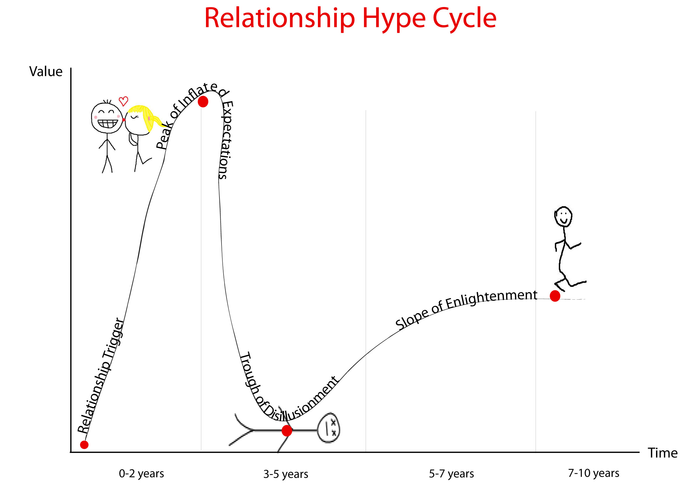 Life Cycle Of A Romantic Relationship